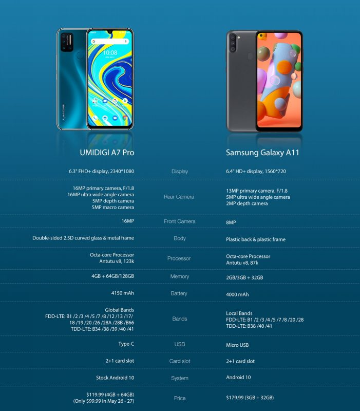 UMIDIGI S5 Pro vs Samsung Galaxy A51